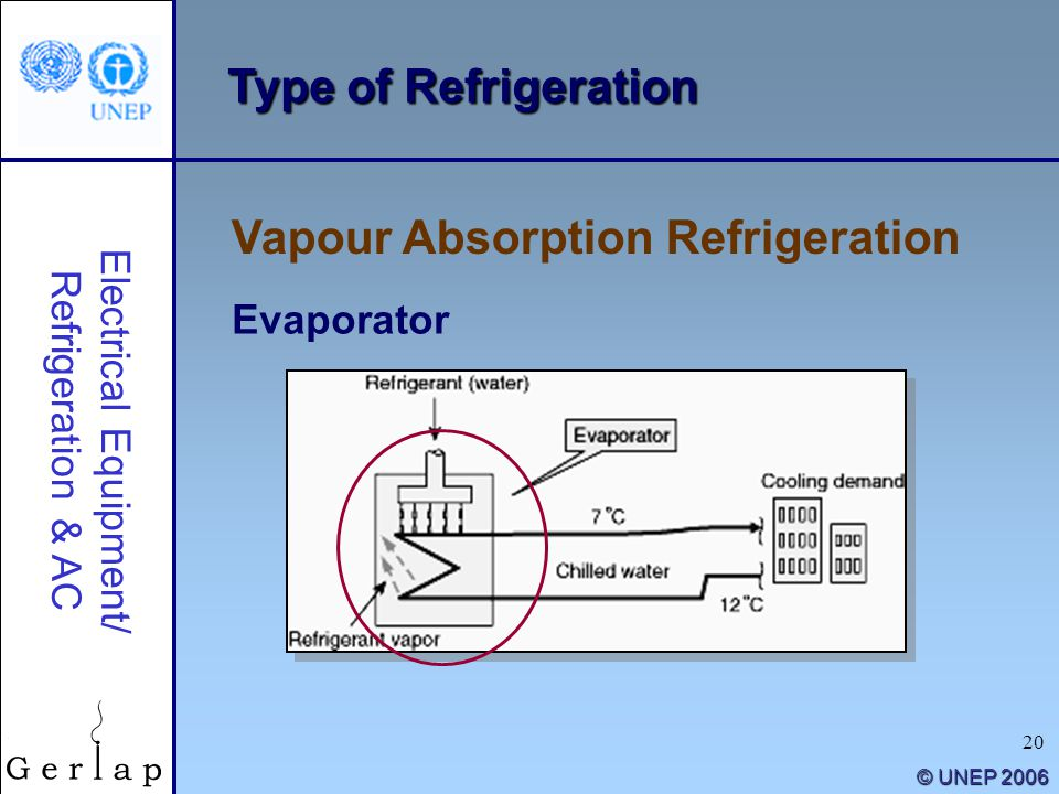 20 © UNEP 2006 Type of Refrigeration Vapour Absorption Refrigeration Electrical Equipment/ Refrigeration & AC Evaporator