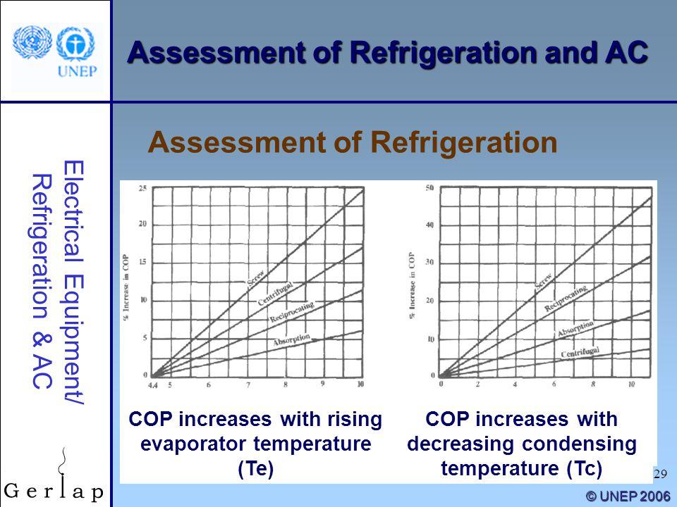 29 © UNEP 2006 Electrical Equipment/ Refrigeration & AC COP increases with rising evaporator temperature (Te) COP increases with decreasing condensing