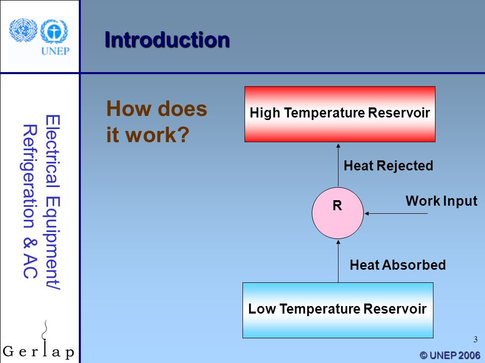 3 © UNEP 2006 Introduction How does it work? Electrical Equipment/ Refrigeration & AC High Temperature Reservoir Low Temperature Reservoir R Work Inpu