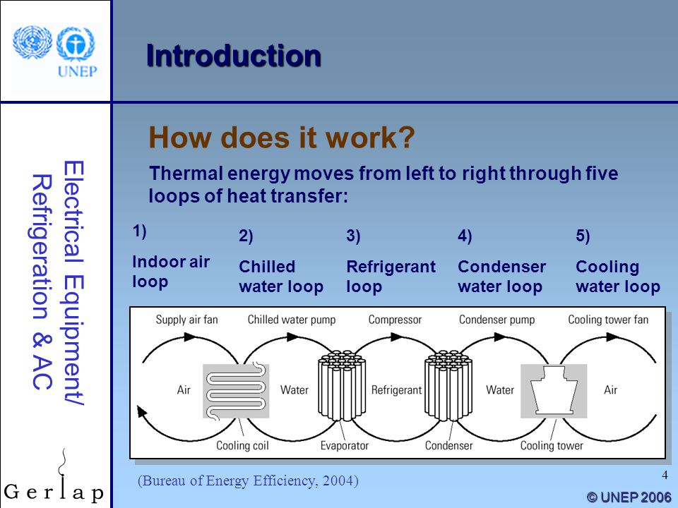 4 © UNEP 2006 Introduction Thermal energy moves from left to right through five loops of heat transfer: How does it work? Electrical Equipment/ Refrig