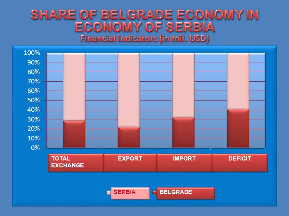 TOTAL EXCHANGE EXPORT IMPORT DEFICIT SERBIA BELGRADE