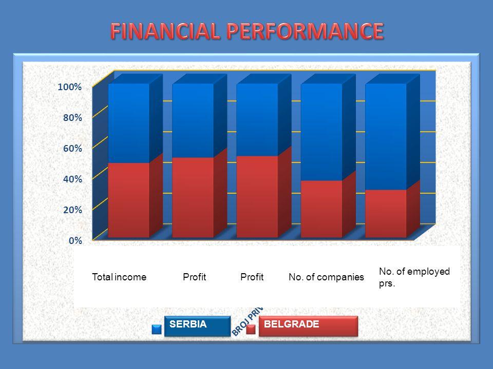 Total incomeProfitNo. of companies No. of employed prs. Profit SERBIA BELGRADE