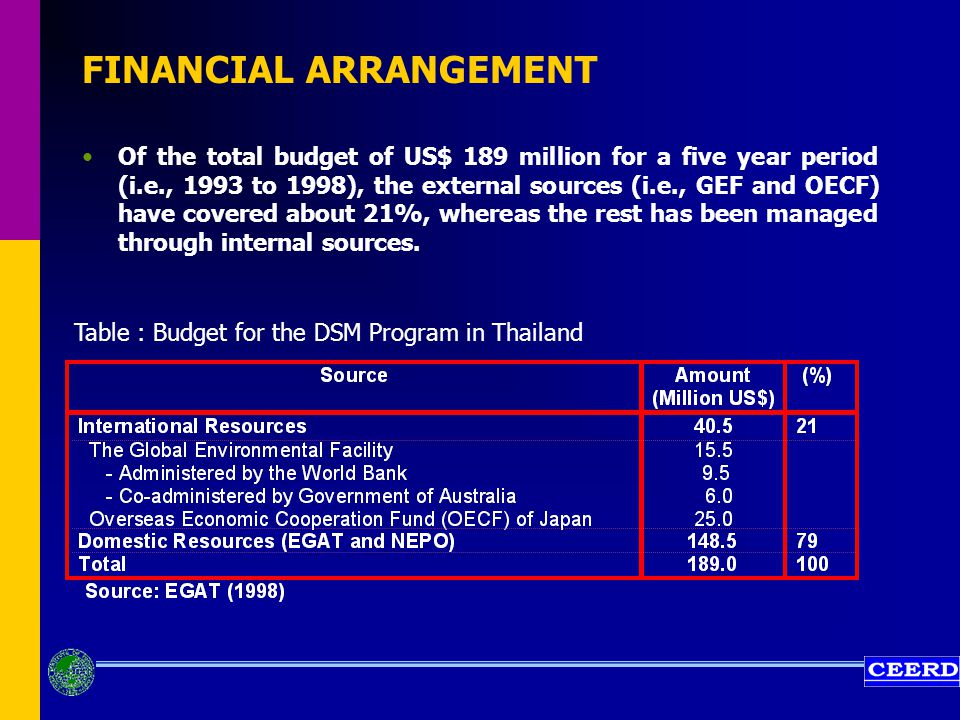 FINANCIAL ARRANGEMENT Of the total budget of US$ 189 million for a five year period (i.e., 1993 to 1998), the external sources (i.e., GEF and OECF) have covered about 21%, whereas the rest has been managed through internal sources.