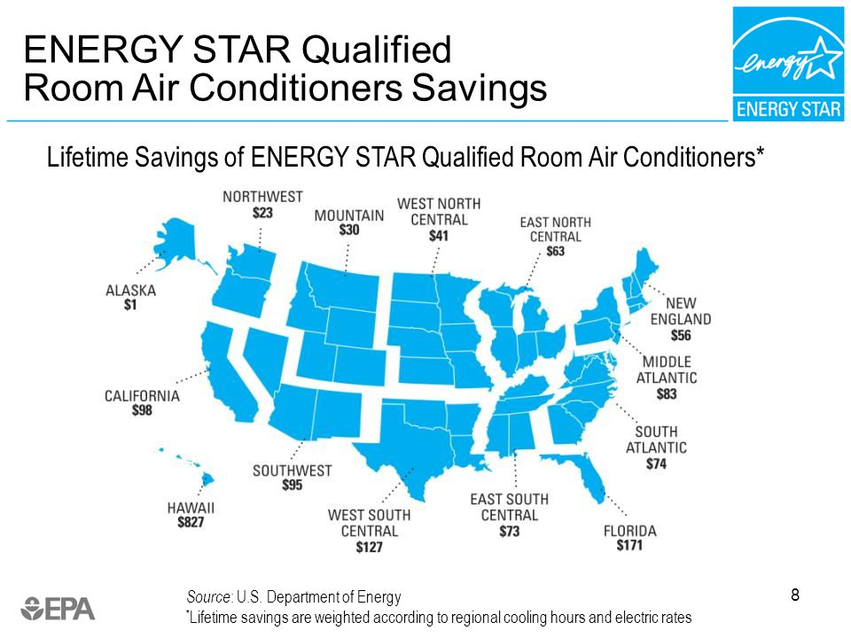 8 Lifetime Savings of ENERGY STAR Qualified Room Air Conditioners* ENERGY STAR Qualified Room Air Conditioners Savings Source : U.S.