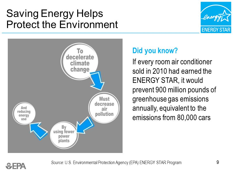 9 Saving Energy Helps Protect the Environment Did you know.