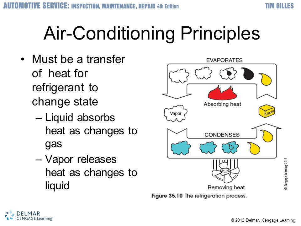 © 2012 Delmar, Cengage Learning Air-Conditioning Principles Must be a transfer of heat for refrigerant to change state –Liquid absorbs heat as changes
