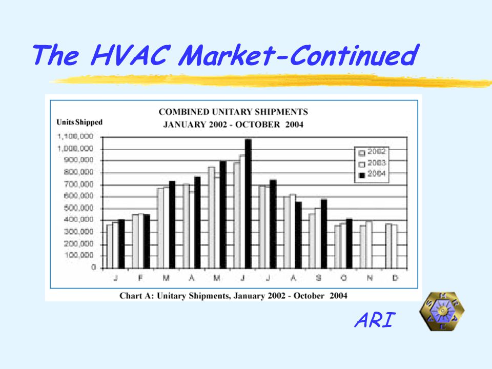 The HVAC Market-Continued ARI
