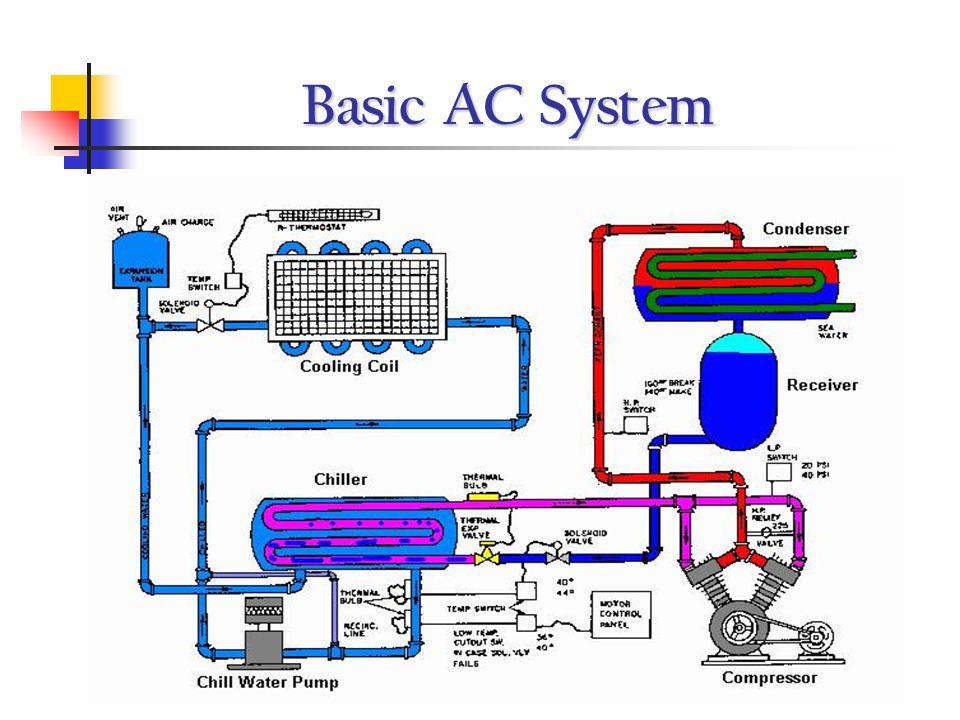 Basic AC System