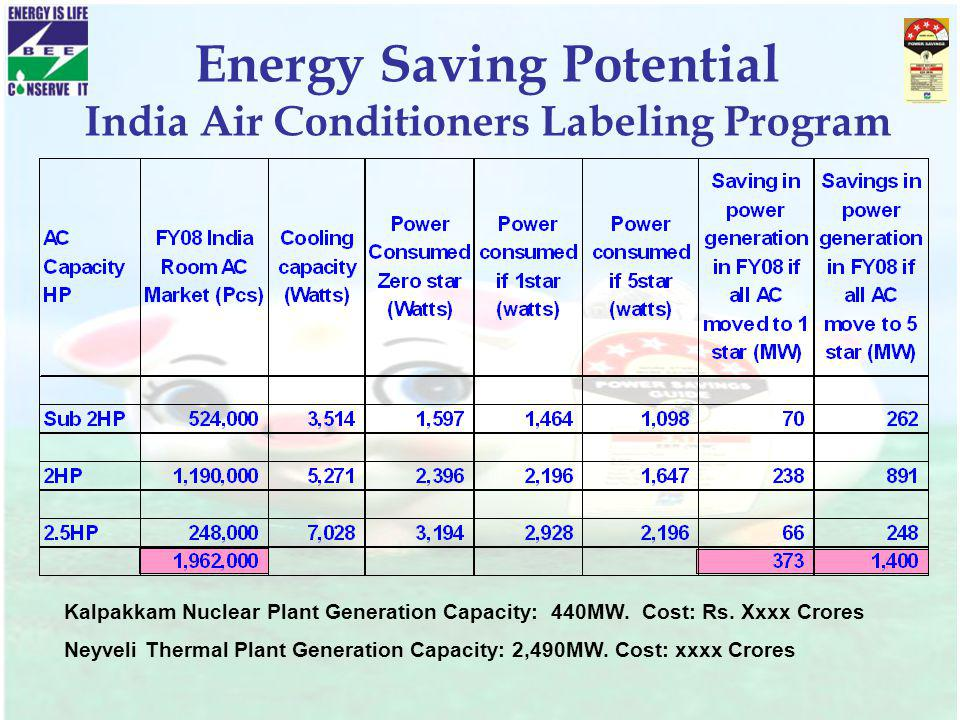 Energy Saving Potential India Air Conditioners Labeling Program Kalpakkam Nuclear Plant Generation Capacity: 440MW. Cost: Rs. Xxxx Crores Neyveli Ther