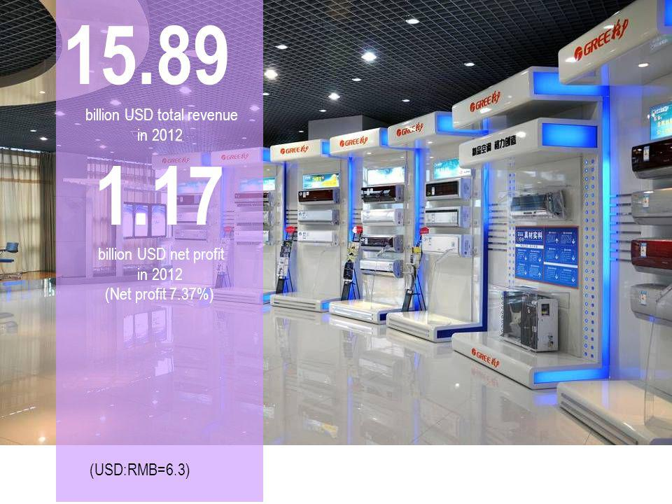 15.89 billion USD total revenue in 2012 1.17 billion USD net profit in 2012 (Net profit 7.37%) (USD:RMB=6.3)