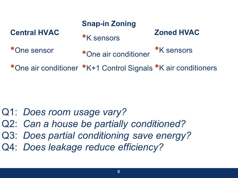 8 Central HVAC One sensor One air conditioner Snap-in Zoning Zoned HVAC K sensors K air conditioners K+1 Control Signals One air conditioner K sensors