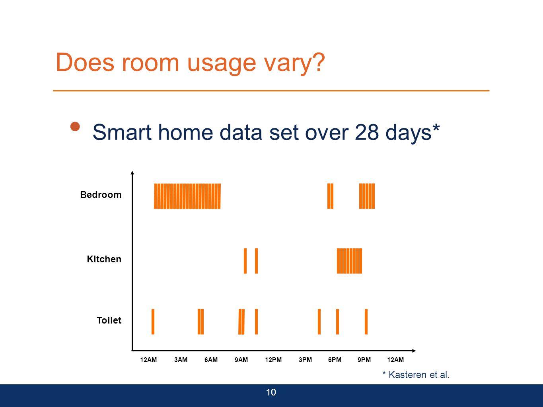 Does room usage vary? Smart home data set over 28 days* 10 Bedroom Kitchen Toilet 12AM3AM6AM9AM12PM3PM6PM9PM12AM * Kasteren et al.