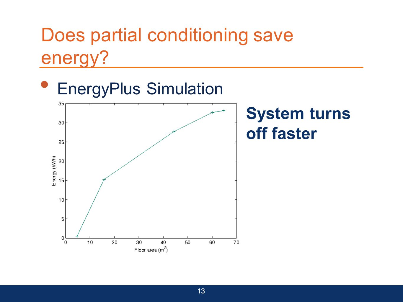 Does partial conditioning save energy System turns off faster 13 EnergyPlus Simulation