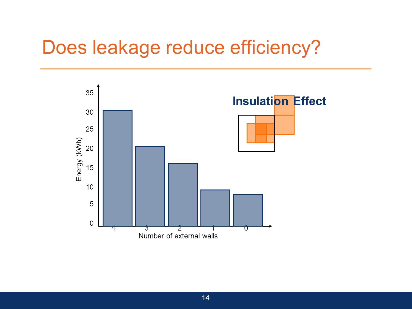 Does leakage reduce efficiency? 14 43210 Number of external walls 0 5 10 15 20 25 30 35 Energy (kWh) Insulation Effect