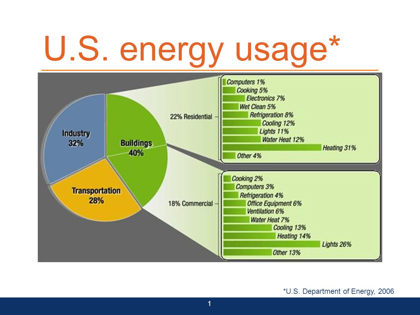 U.S. energy usage* 1 *U.S. Department of Energy, 2006