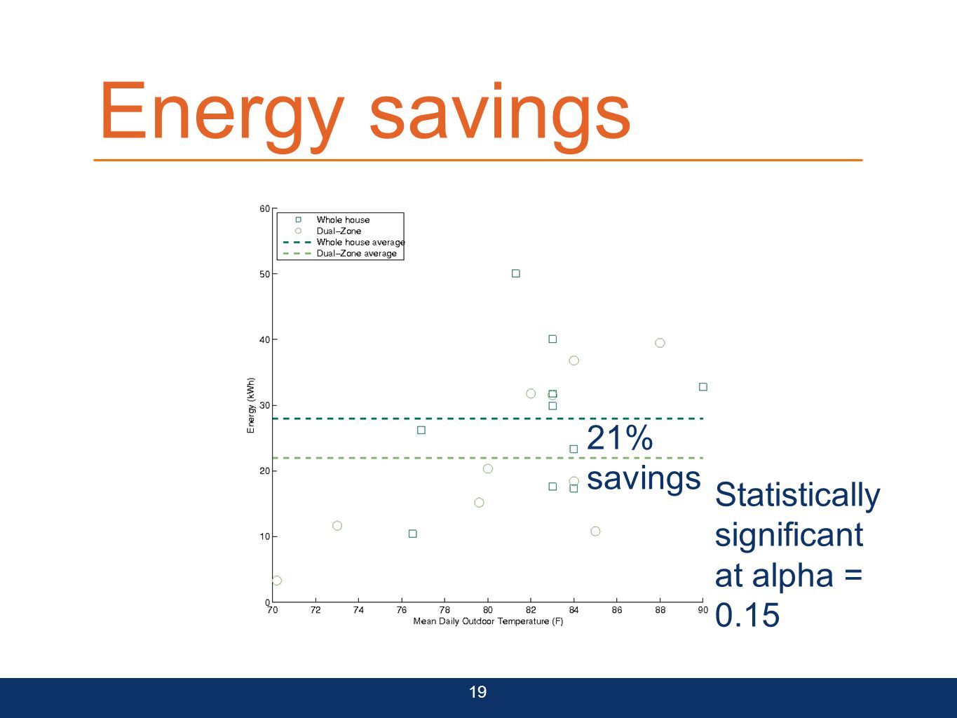 Energy savings 21% savings Statistically significant at alpha = 0.15 19