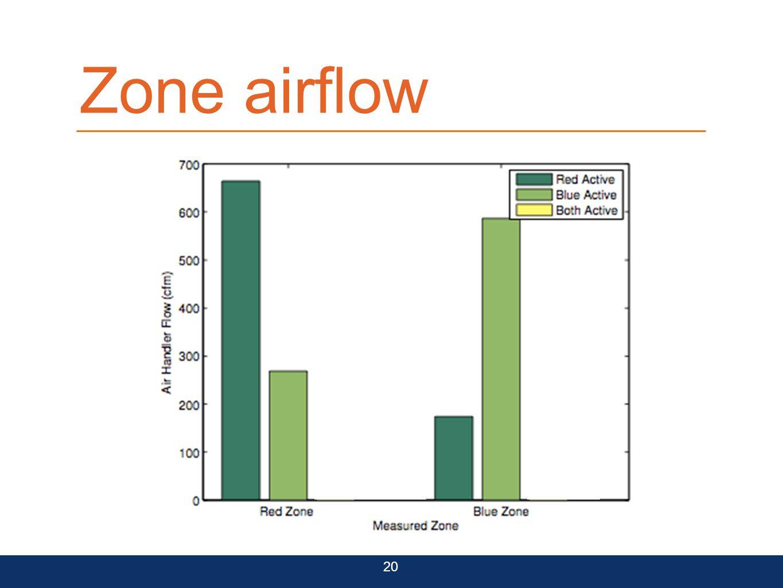 Zone airflow 20