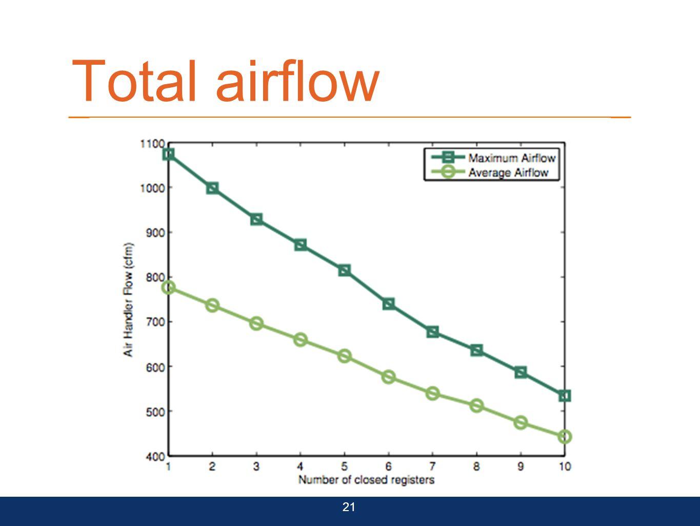 Total airflow 21