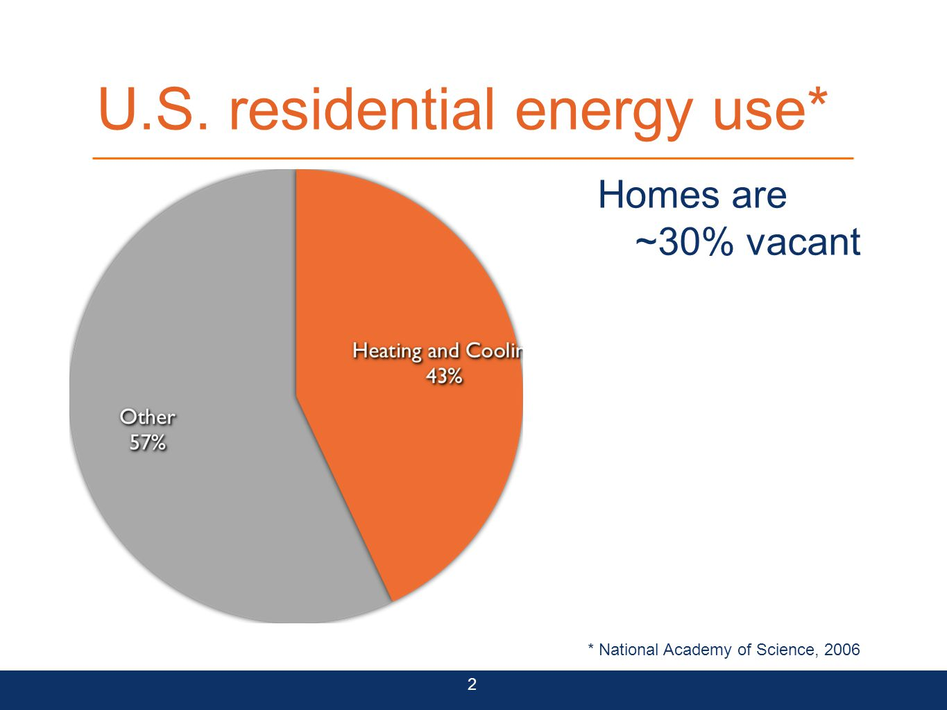 U.S. residential energy use 2 Homes are ~30% vacant Smart Thermostat: 28% savings --Sensys 2010