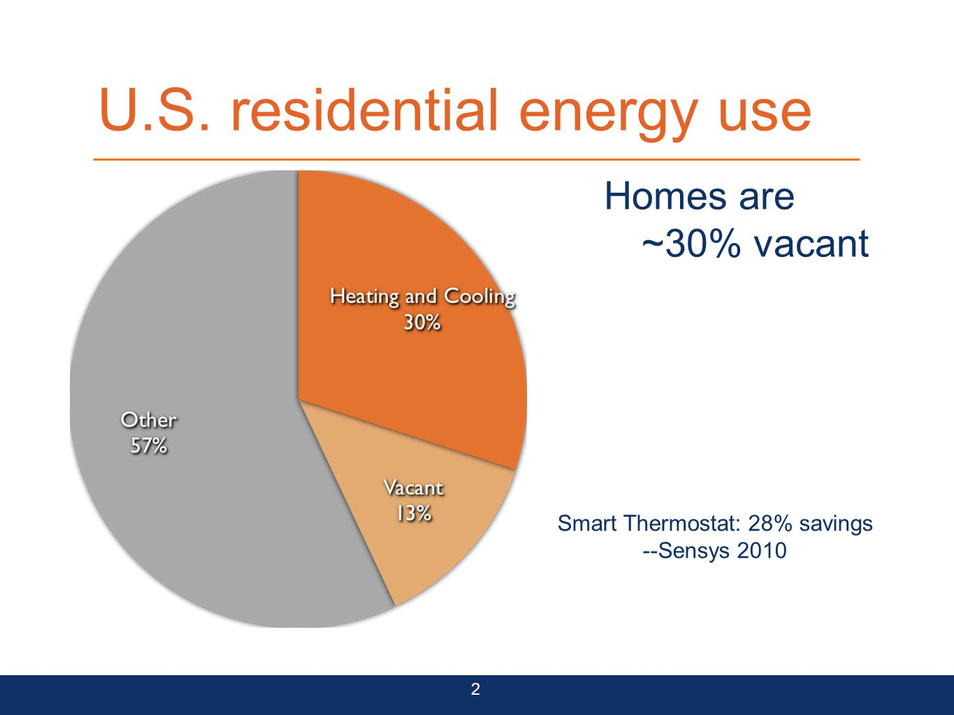 U.S. residential energy use 2 Homes are ~50% used when occupied Our goal: Occupancy-driven zoning