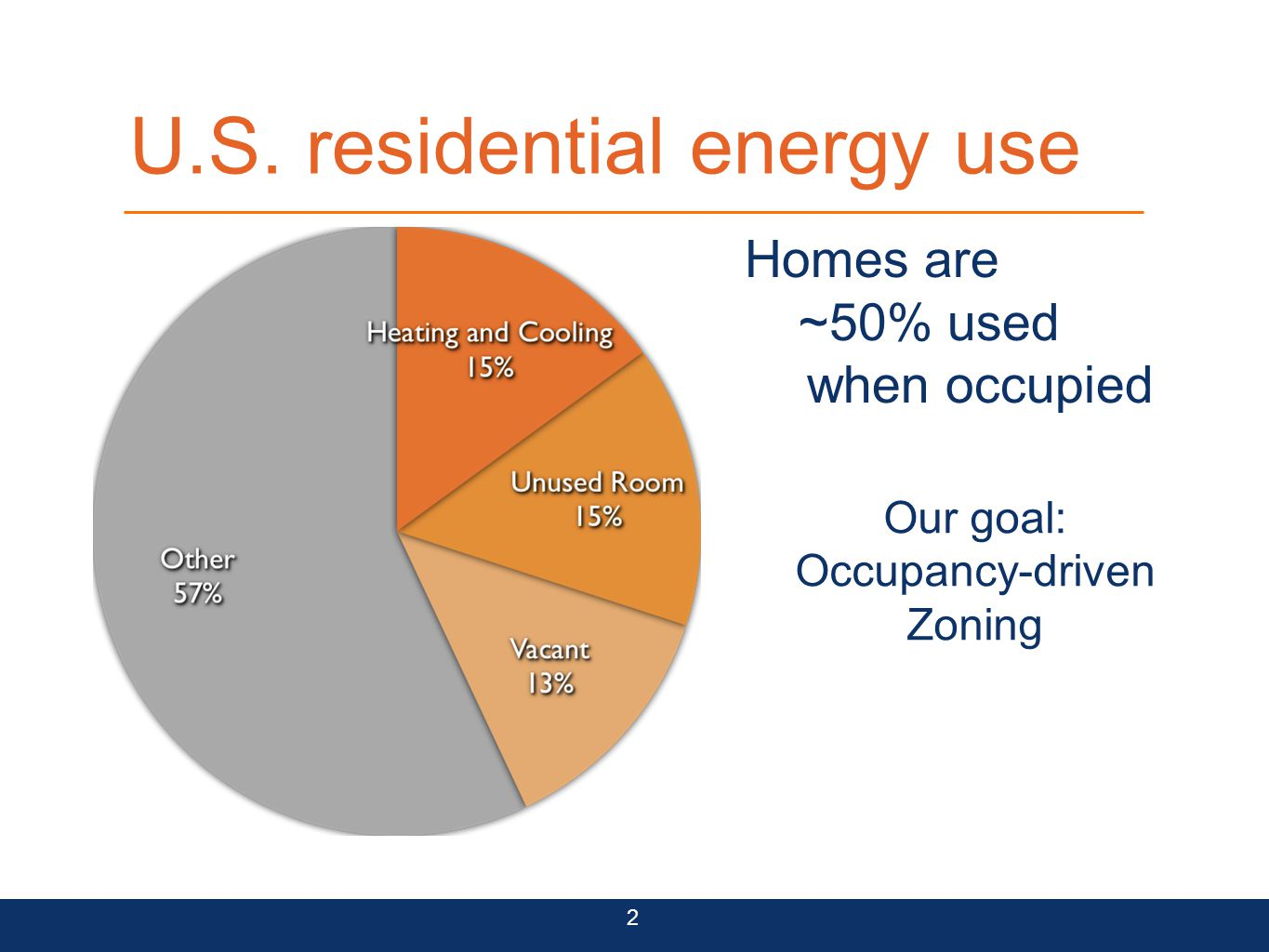 U.S. residential energy use Homes are ~50% used when occupied Our goal: Occupancy-driven Zoning 2