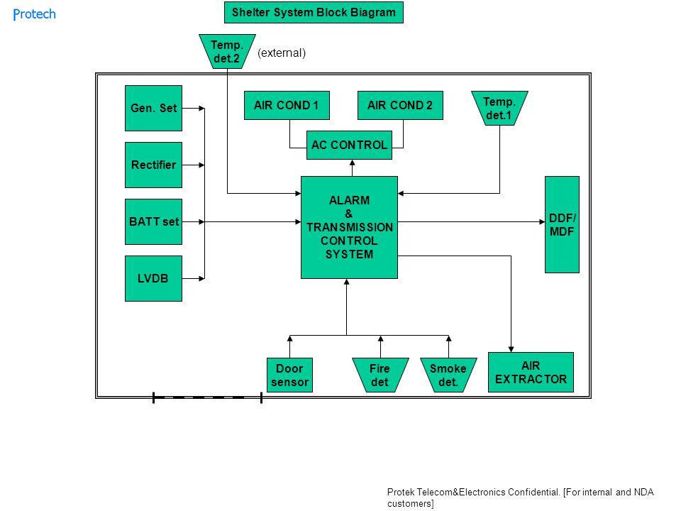 A/C Control +Alarms General Specifications USER INTERFACE * MENU DRIVEN SYSTEM * 2 LINE ALPHANUMERIC DISPLAY * CONTROL KEYS * LED INDICATORS GENERAL I/O SYSTEM * All dry contact I/O system (15 i/p, 15 o/p, 1 o/p main Ac cut-off, 1 o/p Air/Cond 1 on-off, 1 o/p Air/Cond2 on-off).