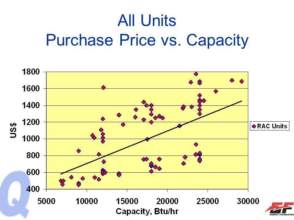 All Units Purchase Price vs. Capacity