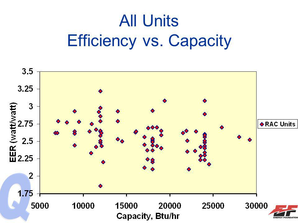 All Units Efficiency vs. Capacity
