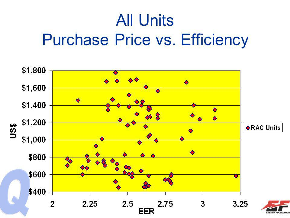 All Units Purchase Price vs. Efficiency