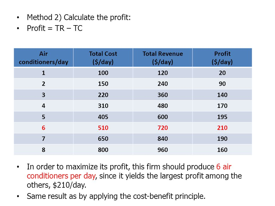 Method 2) Calculate the profit: Profit = TR – TC In order to maximize its profit, this firm should produce 6 air conditioners per day, since it yields