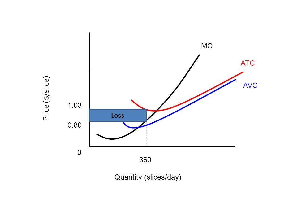 Price ($/slice) Quantity (slices/day) MC ATC AVC 360 1.03 0.80 0 Loss