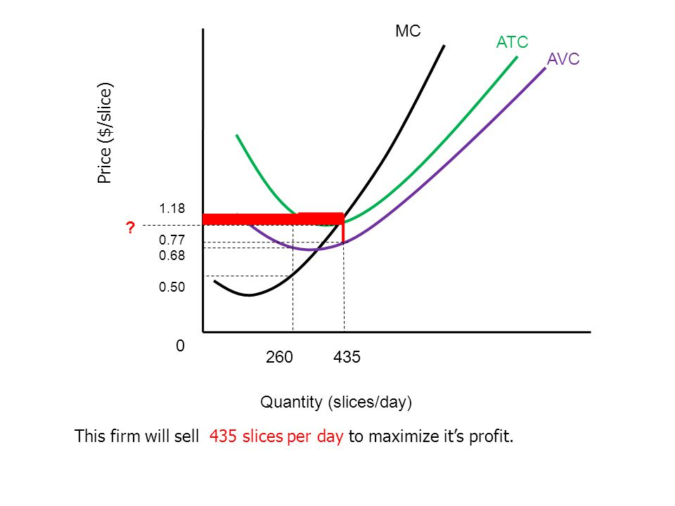 Price ($/slice) Quantity (slices/day) MC ATC AVC 435 1.18 0.77 0.68 0.50 260 0 This firm will sell 435 slices per day to maximize its profit. ?