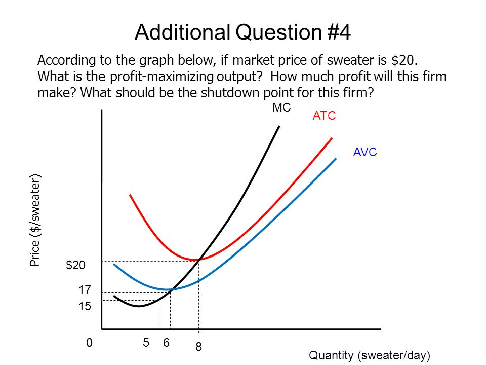 Price ($/sweater) Quantity (sweater/day) MC ATC AVC 8 $20 0 According to the graph below, if market price of sweater is $20. What is the profit-maximi