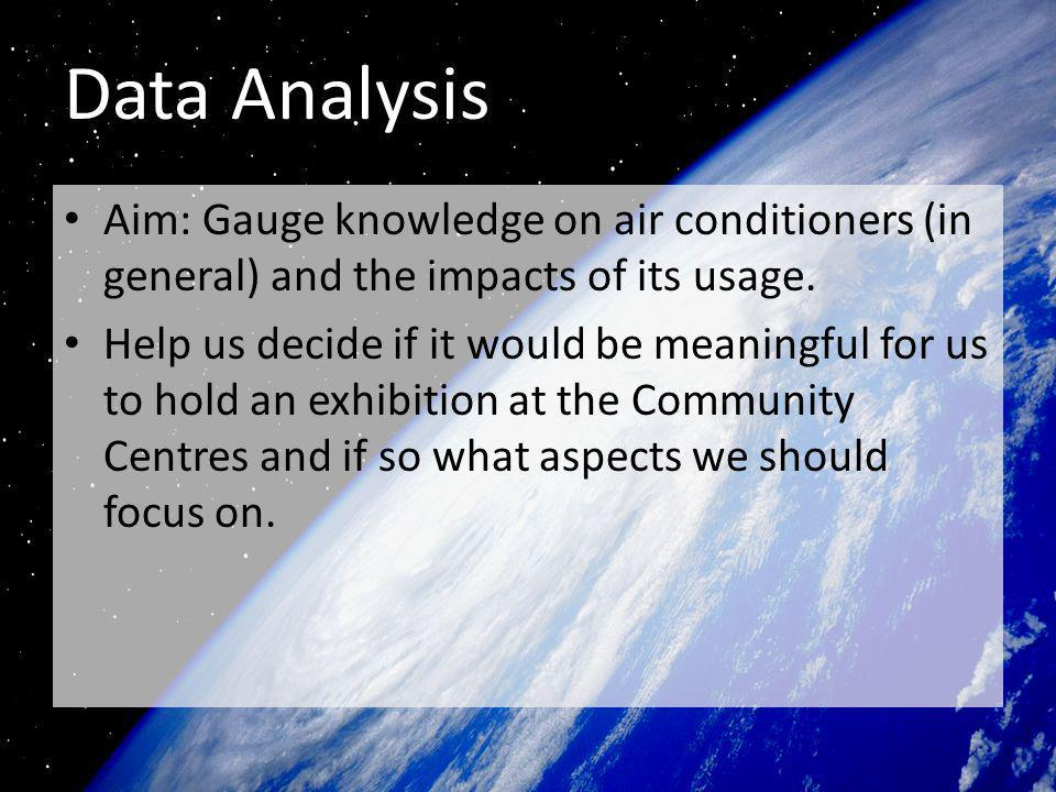Aim: Gauge knowledge on air conditioners (in general) and the impacts of its usage.