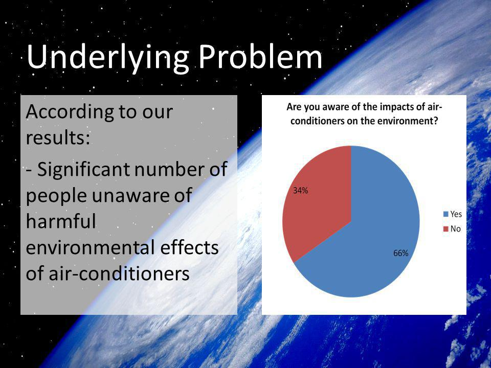 Analysis of results for question 5 To save money, they are willing to continue using an air conditioner which is not energy efficient, knowing the harm that they are causing to the environment.