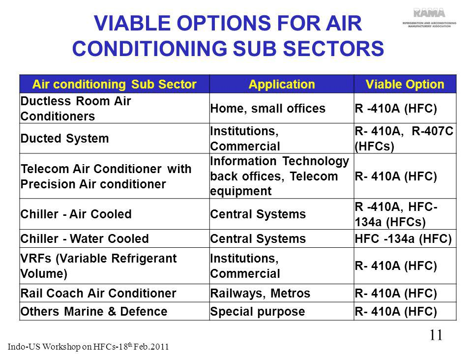 11 VIABLE OPTIONS FOR AIR CONDITIONING SUB SECTORS Air conditioning Sub SectorApplicationViable Option Ductless Room Air Conditioners Home, small offi
