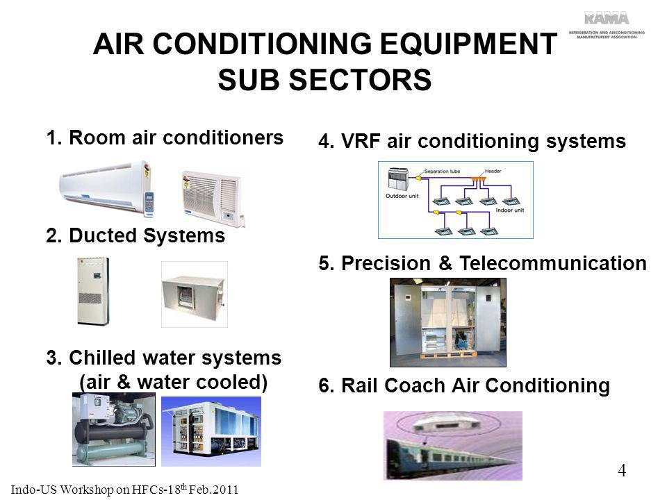 5 AIR CONDITIONERS SUB SECTORS GROWTH STORY Indo-US Workshop on HFCs-18 th Feb.2011
