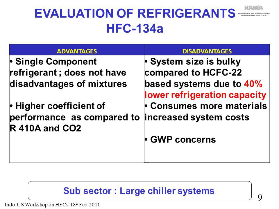 10 EVALUATION OF REFRIGERANTS PROPANE (R-290) ADVANTAGESDISADVANTAGES Low climate impact (GWP:3) Good thermodynamic performance compared to HCFC-22, especially in lower ambient Comparable pressure and COP to HCFC-22 Improved pressure ratio LBP, discharge temperature, and volumetric capacity compared to HCFC-22 Serious Safety concerns in enclosed environments (flammability) ; permissible limit: 2.1% of air volume Large investments at production facilities for leak testing, charging, and general safety Major redesign of the air conditioning equipments Safety during servicing a major concern Pilot Project under evaluation; commercial Production and related issues to be resolved Indo-US Workshop on HFCs-18 th Feb.2011