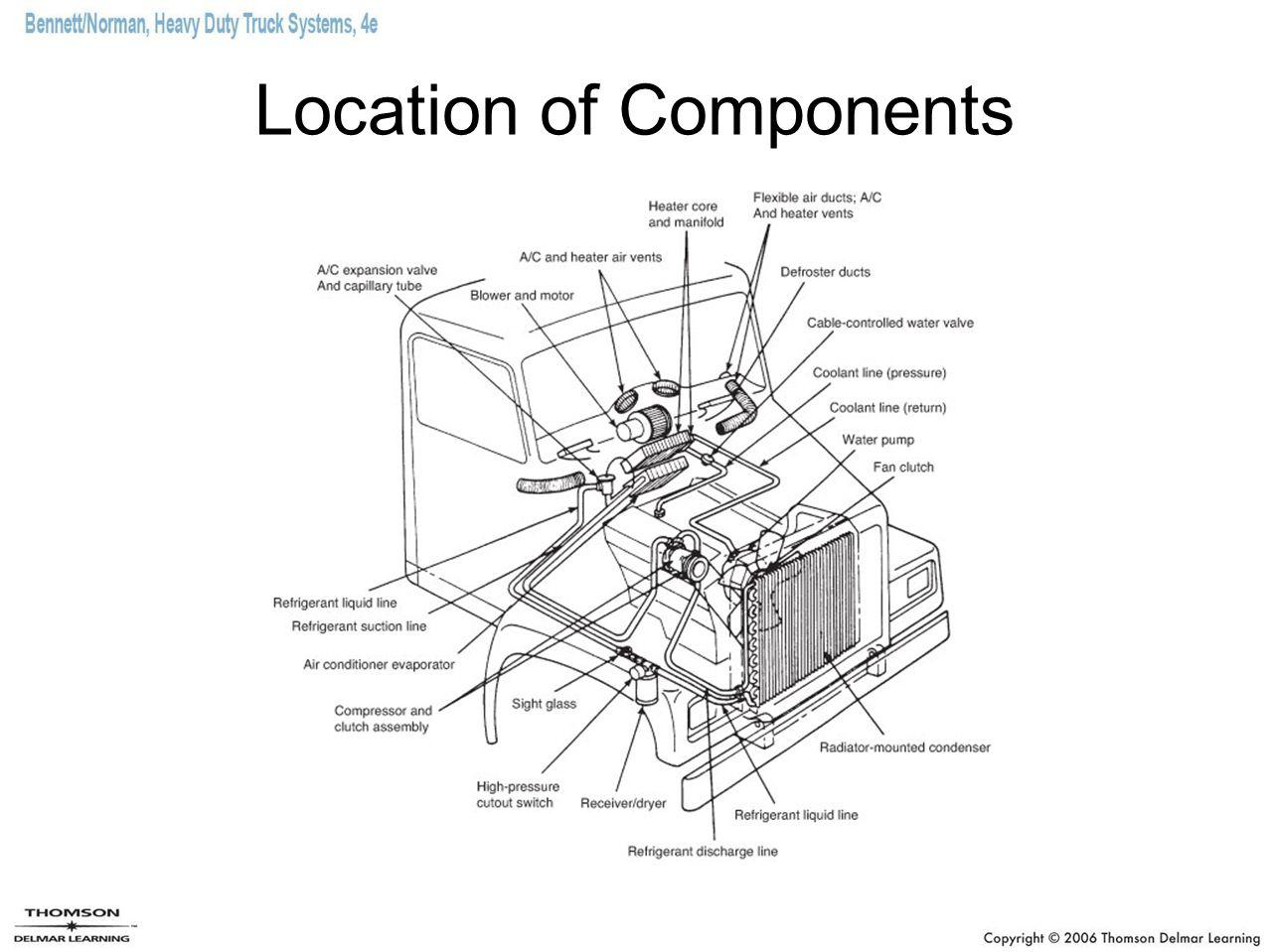 Location of Components