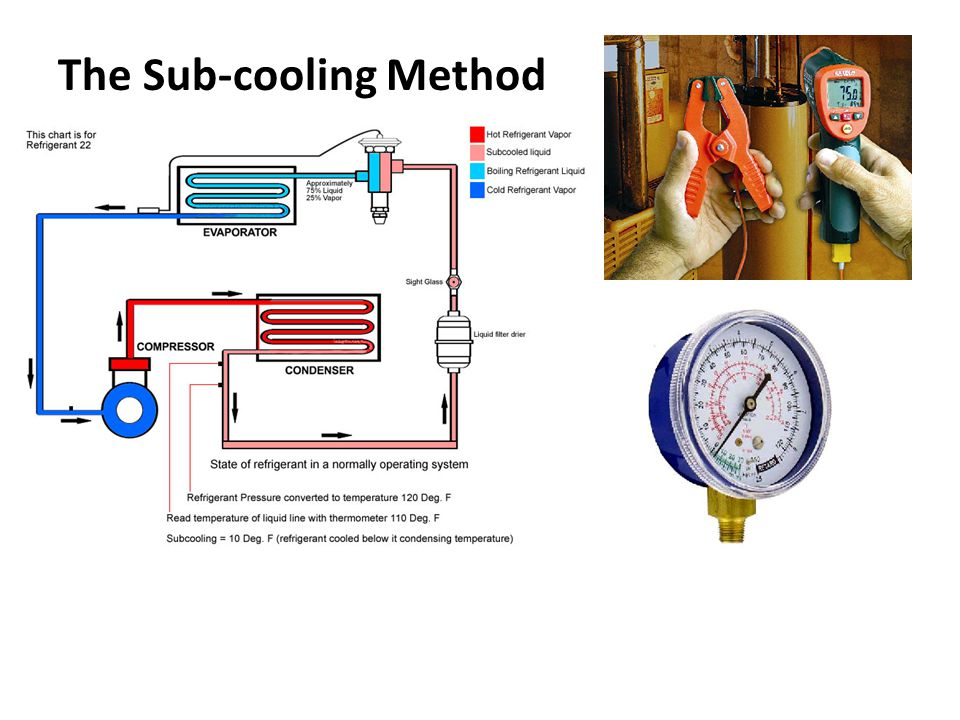 The Sub-cooling Method