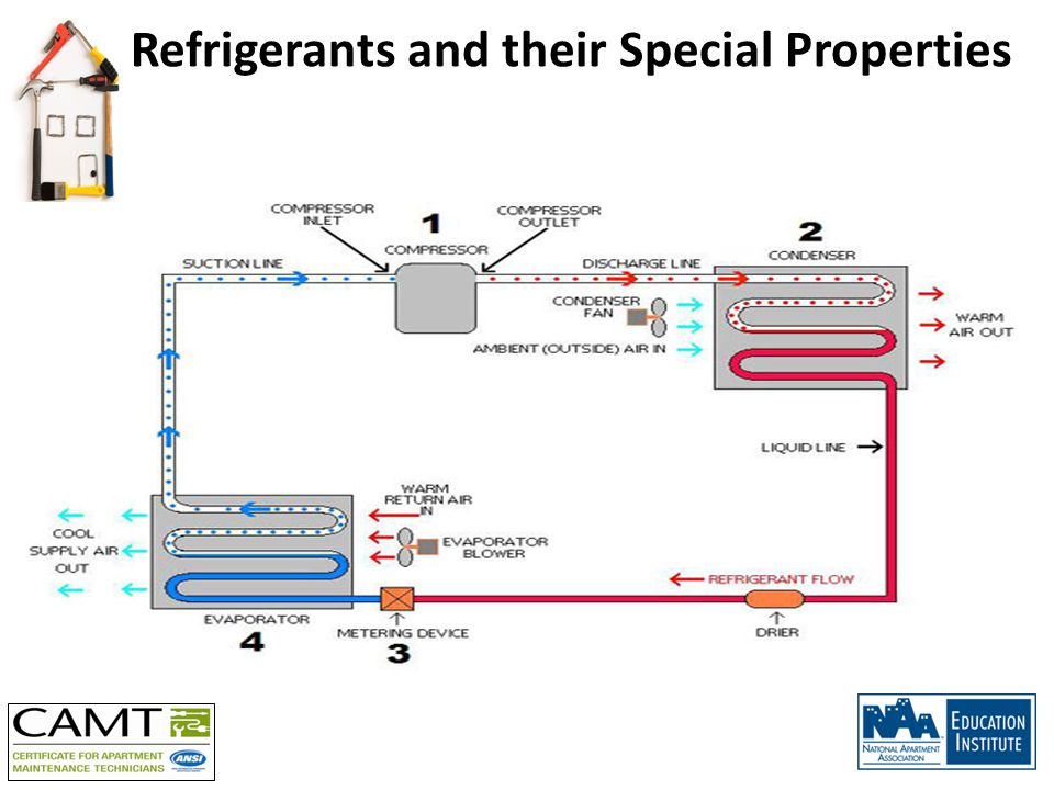 Refrigerants and their Special Properties