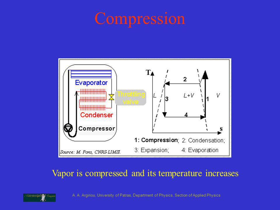 A. A. Argiriou, University of Patras, Department of Physics, Section of Applied Physics Compression Vapor is compressed and its temperature increases