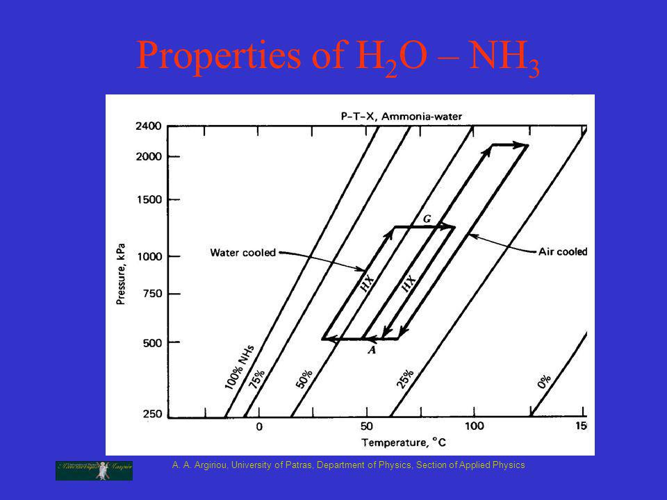 A. A. Argiriou, University of Patras, Department of Physics, Section of Applied Physics Properties of H 2 O – NH 3