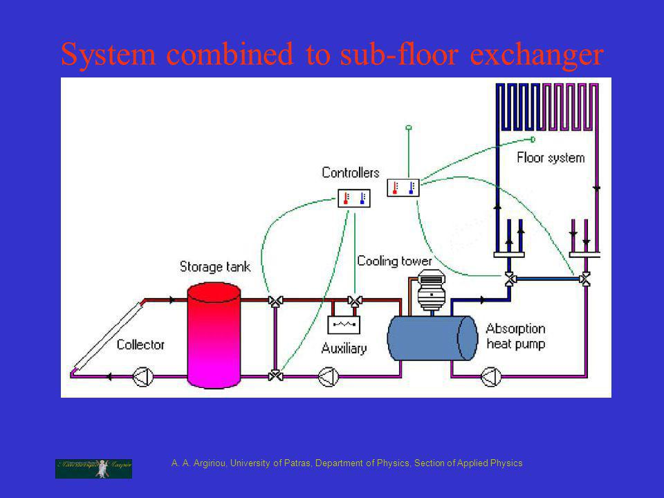A. A. Argiriou, University of Patras, Department of Physics, Section of Applied Physics System combined to sub-floor exchanger