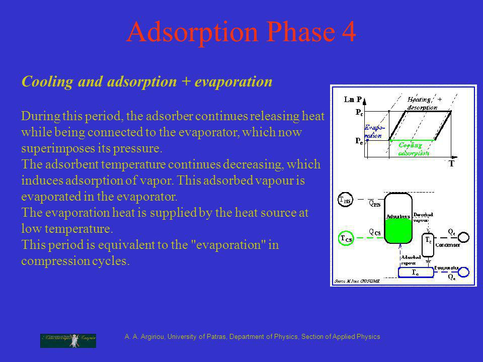 A. A. Argiriou, University of Patras, Department of Physics, Section of Applied Physics Adsorption Phase 4 During this period, the adsorber continues