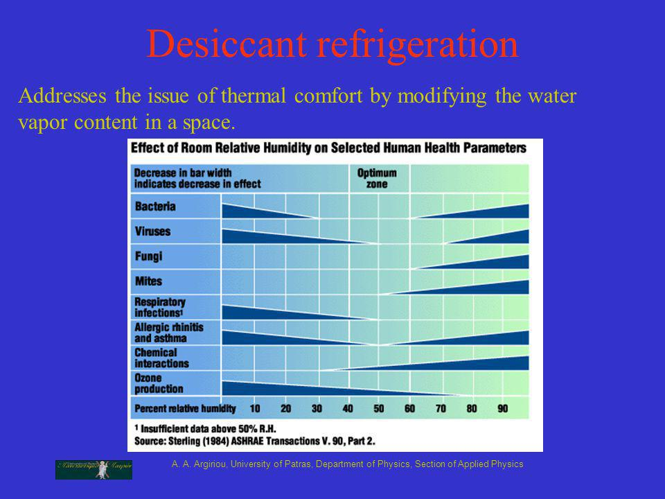 A. A. Argiriou, University of Patras, Department of Physics, Section of Applied Physics Desiccant refrigeration Addresses the issue of thermal comfort
