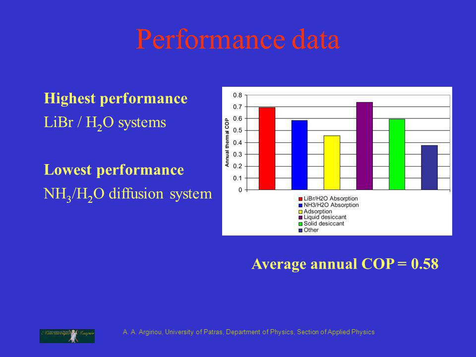 A. A. Argiriou, University of Patras, Department of Physics, Section of Applied Physics Performance data Highest performance LiBr / H 2 O systems Lowe