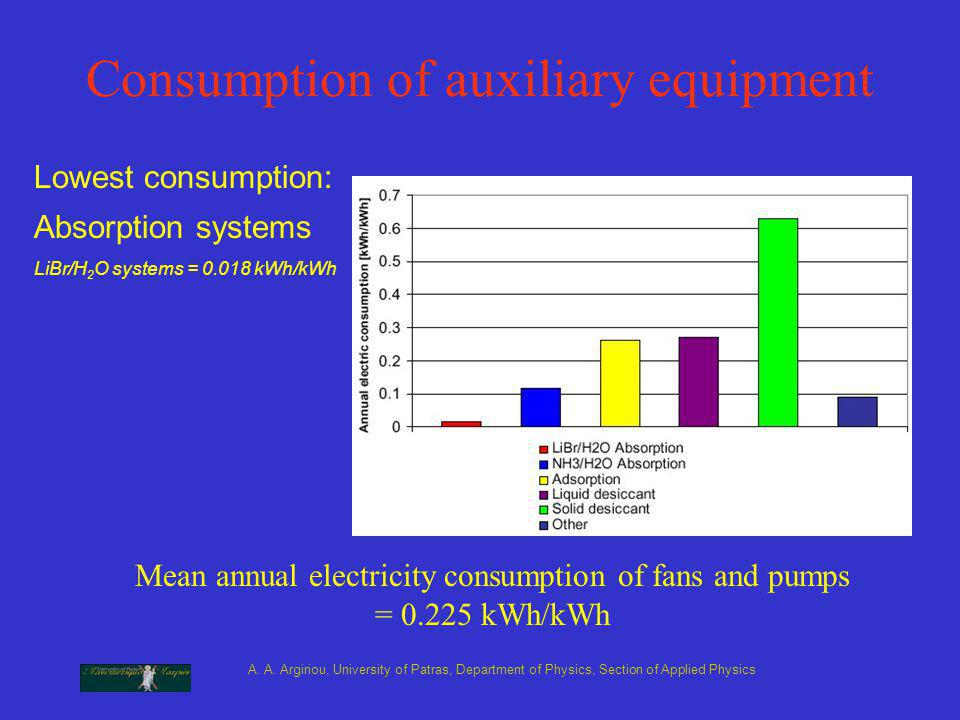 A. A. Argiriou, University of Patras, Department of Physics, Section of Applied Physics Consumption of auxiliary equipment Lowest consumption: Absorpt