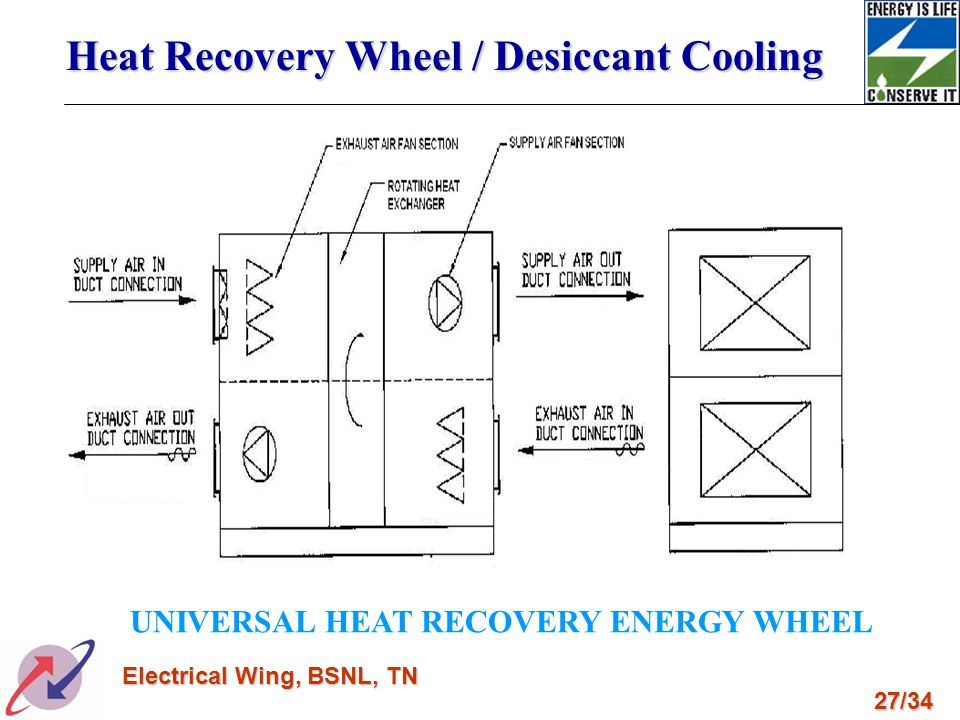 27/34 Electrical Wing, BSNL, TN UNIVERSAL HEAT RECOVERY ENERGY WHEEL Heat Recovery Wheel / Desiccant Cooling