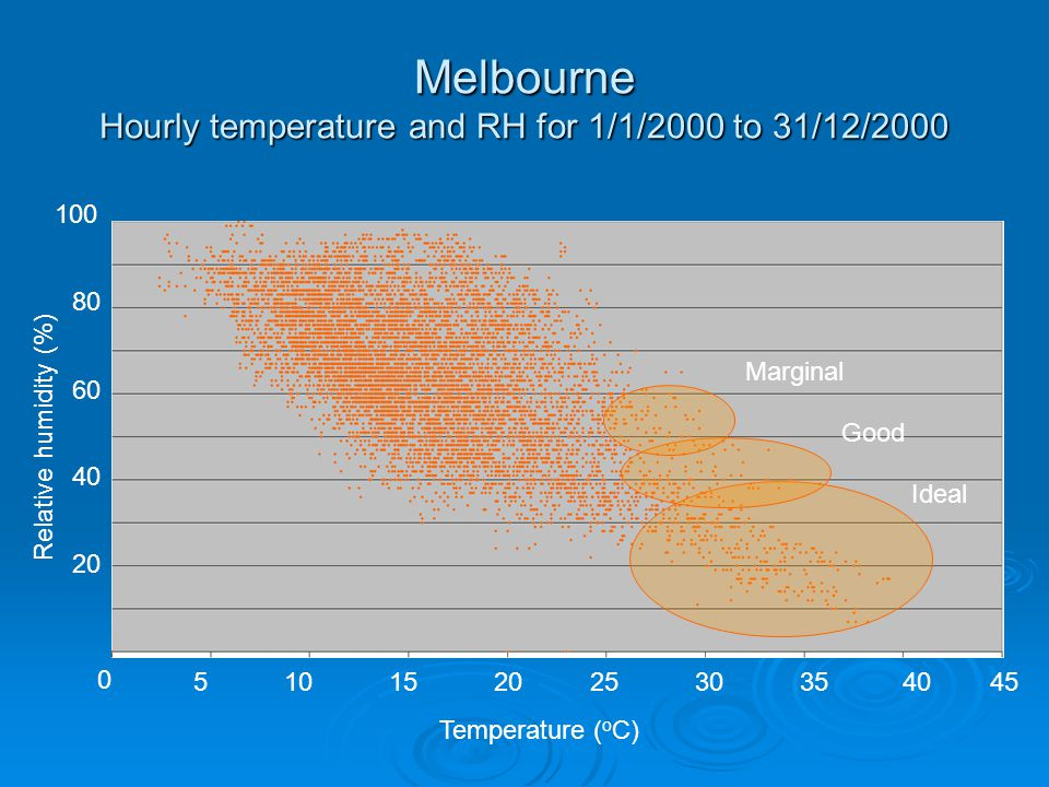 Melbourne Hourly temperature and RH for 1/1/2000 to 31/12/2000 Ideal Good Marginal 0 51015202530354045 Temperature ( o C) Relative humidity (%) 20 80